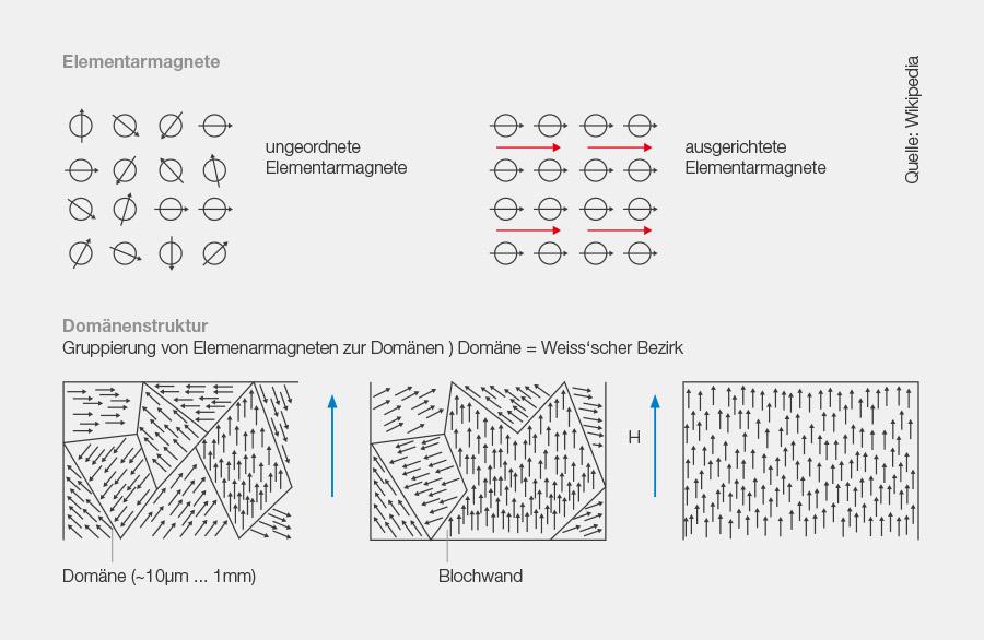 Beim Magnetisieren bilden sich grössere Domänen mit jeweils ausgerichteten Elementarmagneten. Das Ziel beim Entmagnetisieren ist es, wieder eine feine Domänenstruktur zu erzielen.