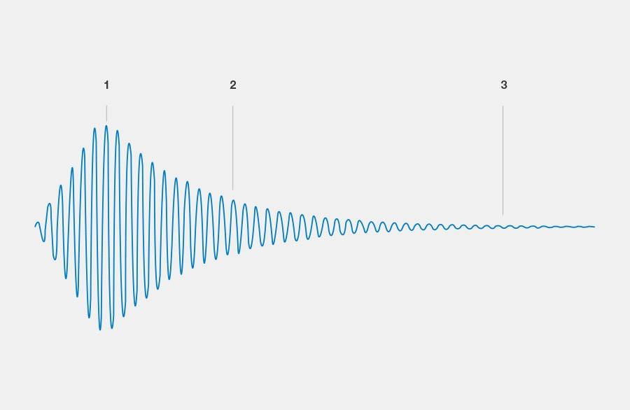 Maurer Magnetic Pulsverfahren. Bei gleichbleibender Frequenz steigt der Strom innerhalb kürzester Zeit in den Maximalstrom, dieser wird über die dauer von 1 bis 3 Schwingungen gehalten. Es folgt ein langsame exponentielle Stromabnahme auf null.