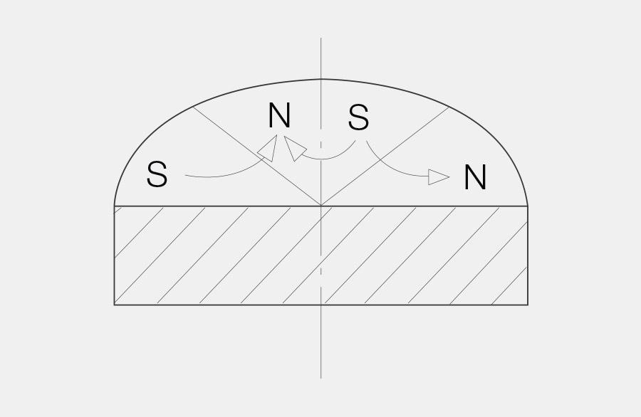 Querschnitt eines Scheibenmagneten mit einer Sektorenmagnetisierung in abschnitten von einem 45° Winkel. Die Magnetisierung des Scheibenmagneten geht dabei bis ins Zentrum.
