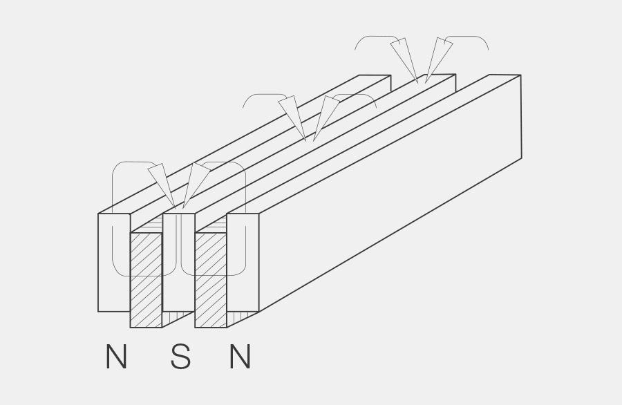 Zwei flache Magnetscheibe, jeweils im Sandwich von Metallscheiben (innen nur eine Metallscheibe) dies entspricht einem doppelten System. Die Metallscheiben sind dabei jeweils in der Höhe versetzt angeordnet. Die Magnetscheibe ist in Richtung ihrer Höhe magnetisiert, dies verstärkt die Magnetische Haltekraft gegenüber einem einfachen axialen Magneten um den Faktor 18 mit dem zusätzlichen Faktor der Anzahl Systeme.
