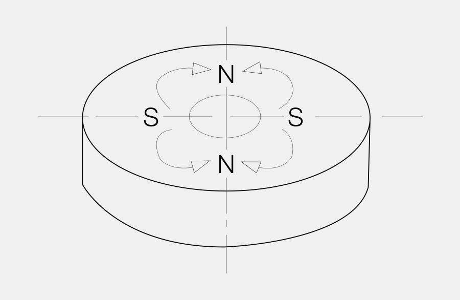 Scheibenmagnet mit loch, links und rechts innen sind Südpole, oben und unten innen sind Nordpole. Diese Art der Magnetisierung nennt man mehrpolig innen lateral, 4-polig.
