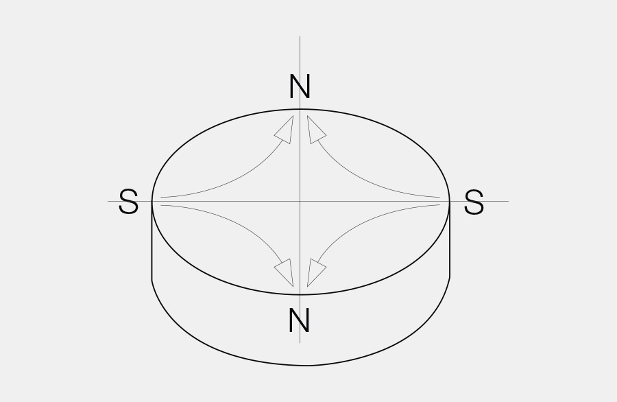 Scheibenmagnet, links und rechts sind Südpole, oben und unten sind Nordpole. Diese Art der Magnetisierung nennt man mehrpolig lateral am Umfang, 4-polig.