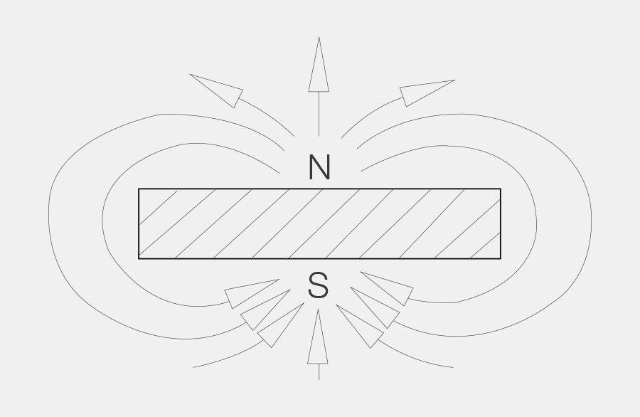 Magnetscheibe, unten Südpol, oben Nordpol, als Referenz zu offenem Magneten, bildet den Faktor 1 für die Magnetische Haltekraft.
