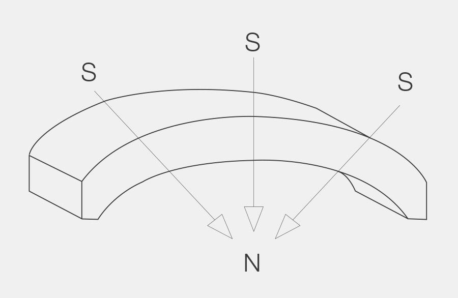 Bogensegment-Magnet, die Magnetisiert geht in Richtung Zentrum des Bogensegment-Magneten. Diese Art der Magnetisierung nennt man radial.