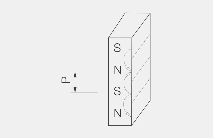 Aufgestellter Quadermagnet, der höhe entlang sind in Abwechslung Nord und Südpole zu sehen, diese bilden auf dem Quadermagnet streifenförmige Sektoren. Der Abstand P definiert die Teilung der Magnetisierung.