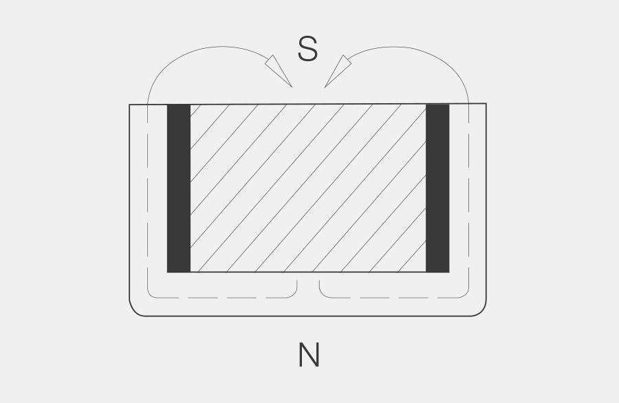 Topfmagnet im Querschnitt dargestellt, Magnet ist axial magnetisiert und befindet sich innerhalb eines Metallischen Topfes. Die Feldlinien von Nord zum Südpol verlaufen statt durch die Luft nun durch den Metallischen Topf, dies verstärkt die Magnetische Haltekraft gegenüber einem einfachen axialen Magneten um den Faktor 7.5