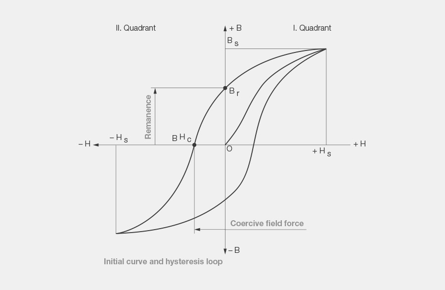 Illustration of the hysteresis curve; new curve in 1 quadrant together with the hysteresis loop