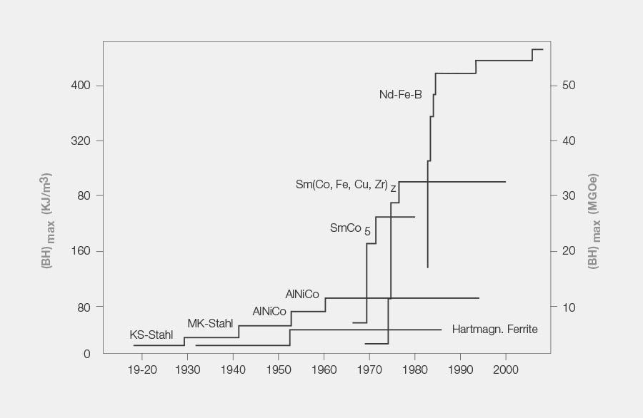 Zeitverlauf der Entwicklung von Magnetwerkstoffen im vergleich zu deren Magnetischen Energiedichte