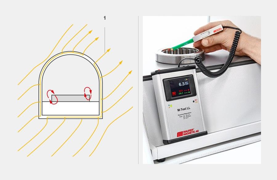 La chambre de Gauss zéro protège de manière fiable contre le champ ambiant et permet ainsi des mesures reproductibles du magnétisme résiduel.