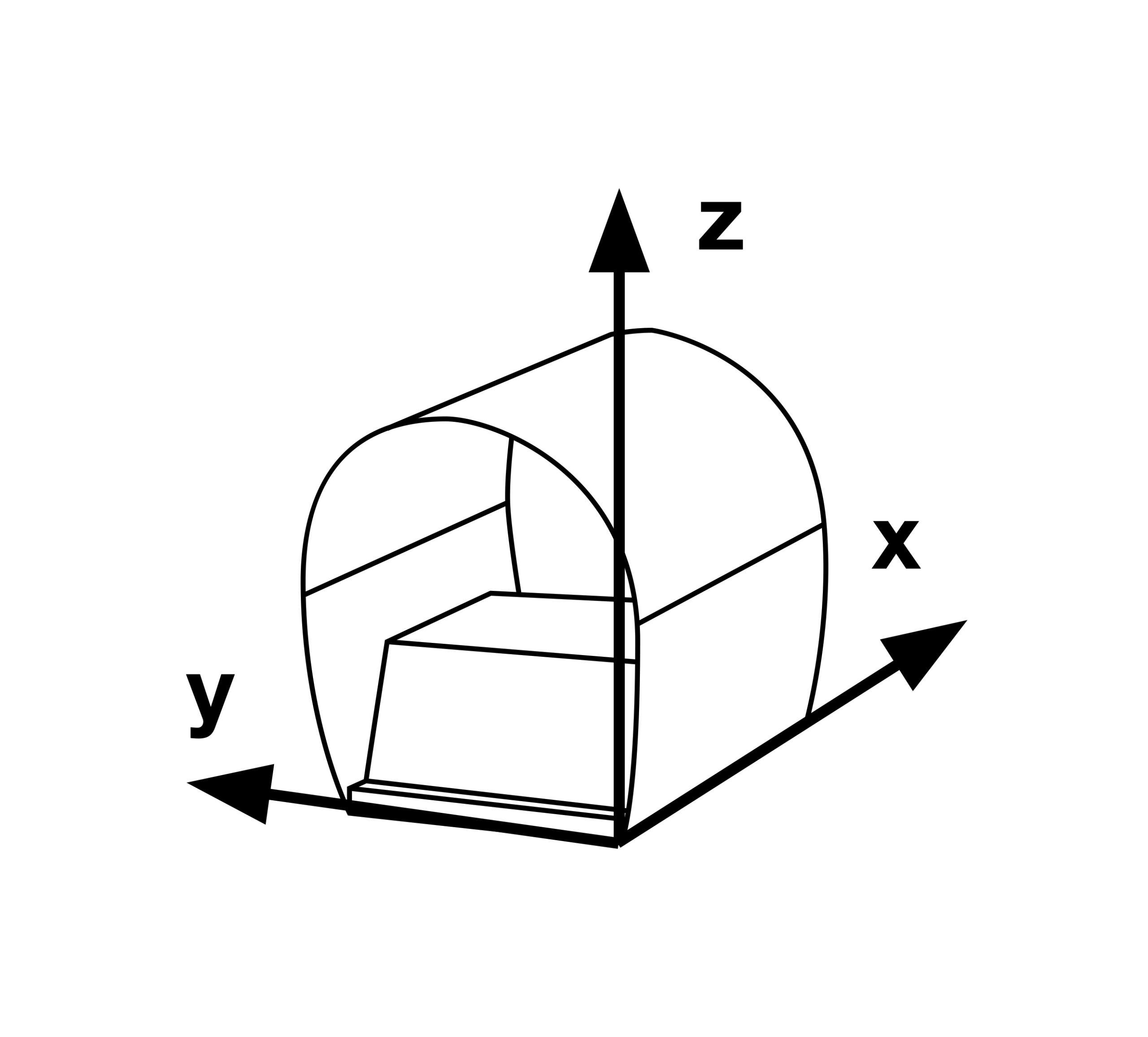 Null-Gauß-Kammer mit Achsenbeschriftung für Abschirmfaktoren, nützlich zur Messung von Restmagnetismus